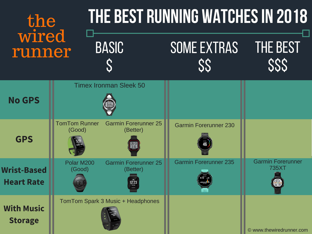 Infographic Best Running Watches In 2018 The Wired Runner