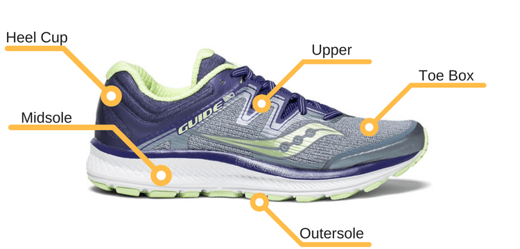 52cfd2d6da How to Choose A Road Running Shoe - The Wired Runner